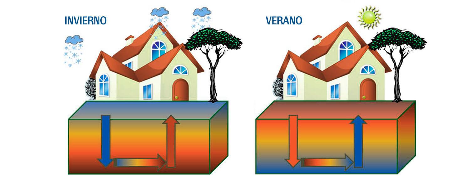Calefacción por Geotermia en Vitoria-Gasteiz